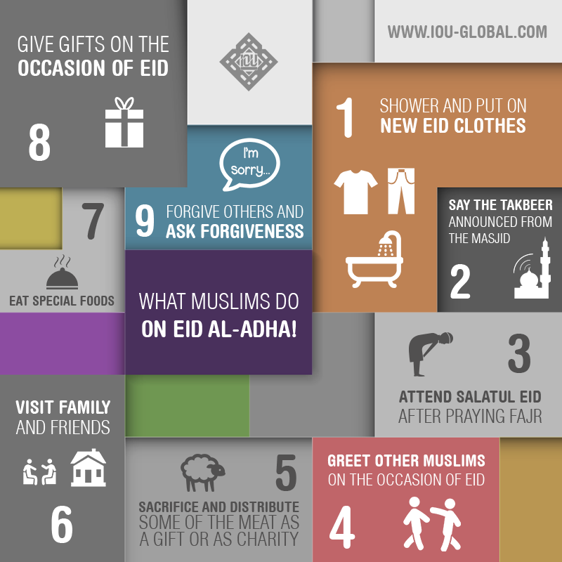 What muslim do on Eid Al-Adha