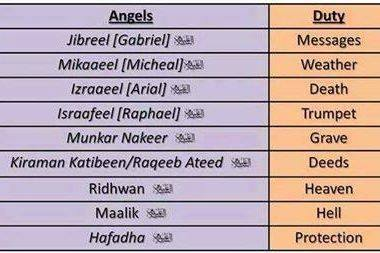 Angels and Duties