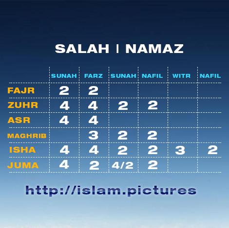 namaz salah prayers Rakats numbers