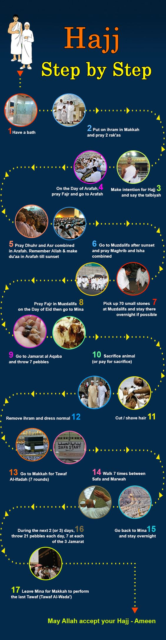 hajj-step-by-step